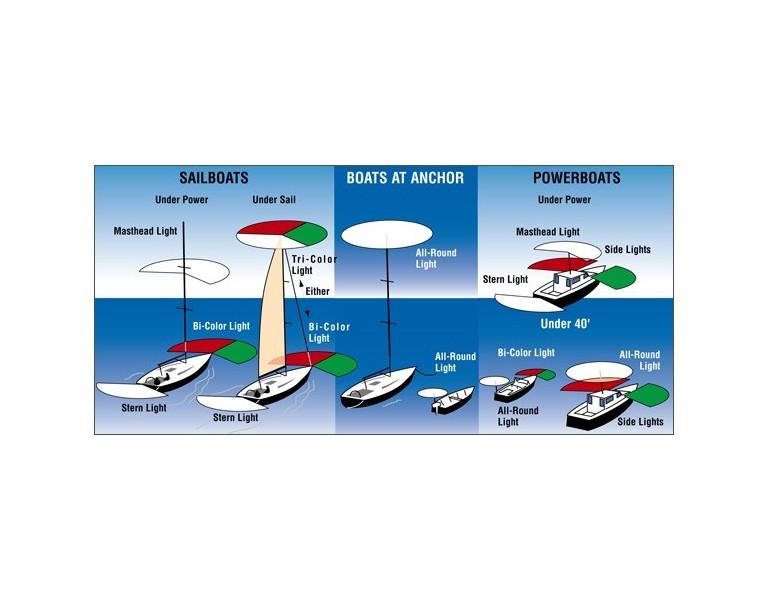 第四課: 考二級船主牌