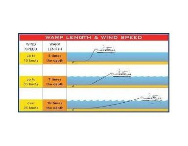 第五課: 安全錨泊與爬錨